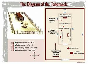 Temple Diagram