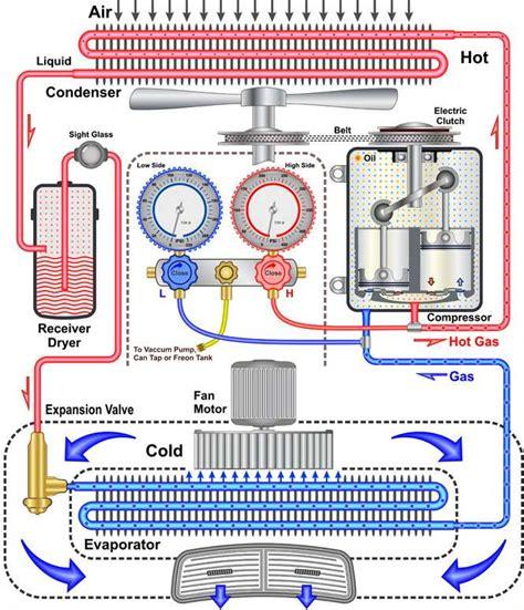 Auto Air Conditioner Compressor Wiring Diagram by Air Conditioning Parts Eugene Oregon Auto Repair Eugene