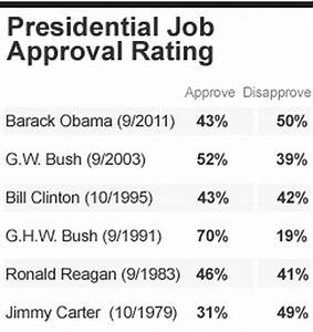 How Obama's poll numbers compare to past presidents - CBS News