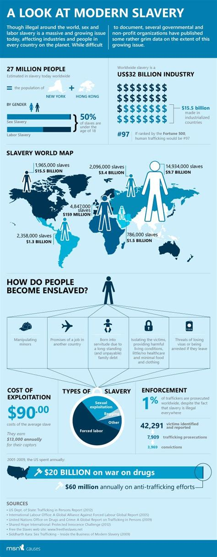 Pin On Human Trafficking