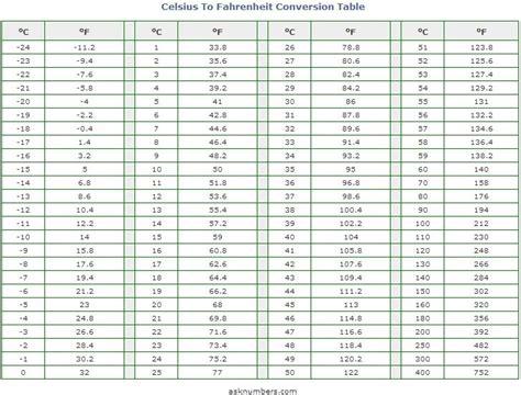 Celsius/Fahrenheit conversion chart | Temperature ...