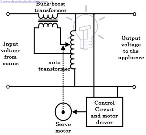 What Voltage Stabilizer How Works Types