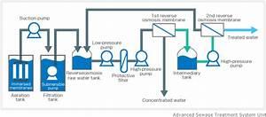Reverse Osmosis Membrane Advanced Livestock Wastewater