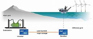 Schematic Representation Of Hvdc Transmission For Offshore Wind Farms