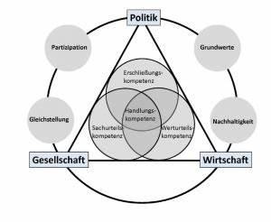 P Und C Lübeck : wirtschaft politik katharineum zu l beck ~ Markanthonyermac.com Haus und Dekorationen