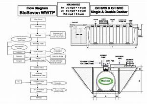 Flow Diagram Bio Seven Wwtp  Bfhws Bfhwc Series