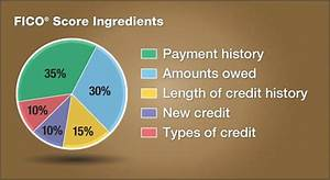 Cleveland Man Wonders Why Credit Score Dropped By 50