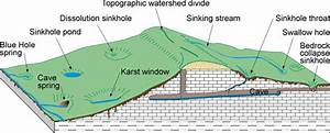 Karst  Kentucky Geological Survey  University Of Kentucky