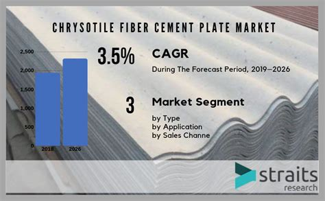 global chrysotile fiber cement plate market segmentation