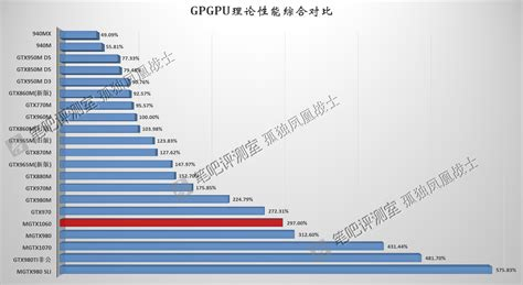 Mobile Benchmark by Nvidia Geforce Gtx 1070 And Gtx 1060 Mobility Benchmarks
