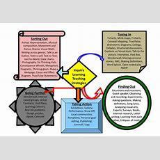 Inquiry Practices  Teaching Practicesideasstrategies  Pinterest  Teaching Strategies And