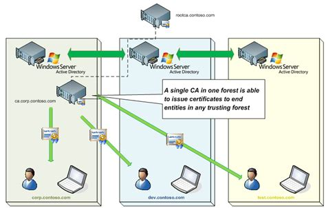 certificate enrollment web services  active directory
