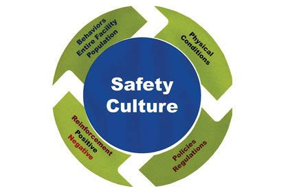 cultivate  safety culture    ishn
