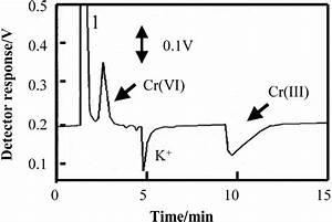 Chromatogram Of Cr Vi  And Cr Iii  Ions Using Oxalic Acid
