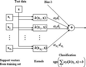 Clas Lifier Block Diagram by Block Diagram Of A Svm Classifier For A Two Class