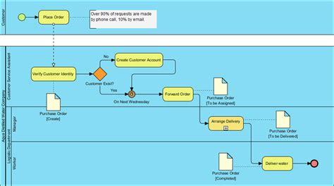 entity relationship diagram erd