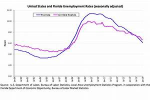 Flagler's unemployment rate second-highest in Florida ...