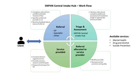 mental health triage sydney north health network