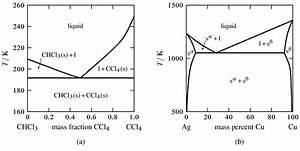 Phase Diagram Definition Chemistry