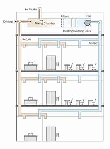 Sample Hvac System Diagram From Protecting Building Occupants