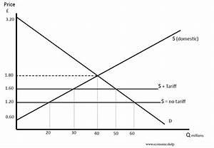 Effect of tariffs | Economics Help