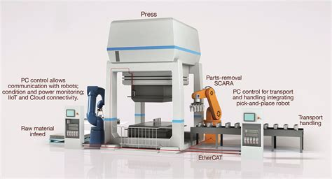 pc based on industrial sheet metal presses a