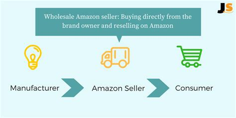 Can You Make Money From Selling Wholesale On Amazon Fba?