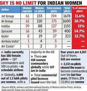 Indian women pilots soar past global average