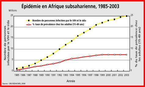 chronique onu crise du d 233 veloppement le sida r 233 duit l
