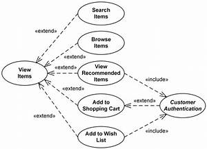 Uml Use Case Diagram Examples For Online Shopping Of Web Customer Actor With Top Level Use Cases