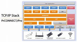 High Speed Tcp Ip Protocol Stack Embedded Software