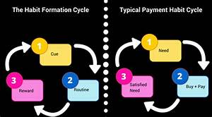 mobile payments is the winning move about habit