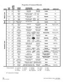 Earth Science Reference Table Minerals Chart