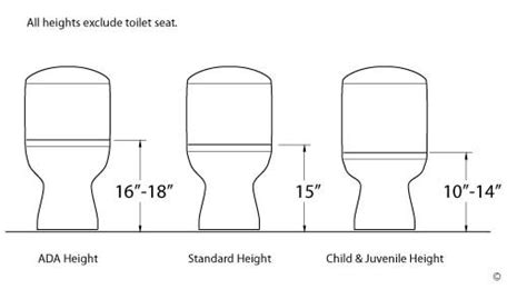 ada toilet height requirements consumers map toilet testing