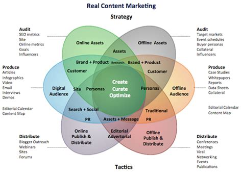 Content Marketing The Complete Online Guide To Content Success