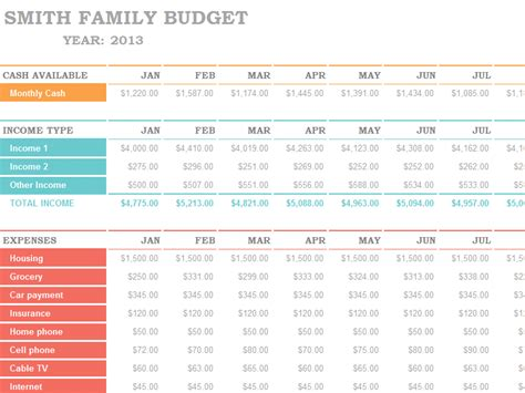 ms excel family budget template formal word templates