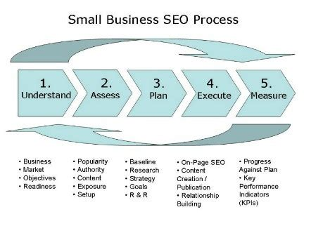 Small Business Search Engine Optimization by Small Business Search Engine Optimization Seo Process