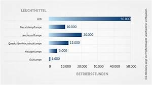 Led Lampen Lebensdauer : jetzt auf led umsteigen ~ Orissabook.com Haus und Dekorationen