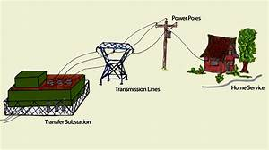 Power Distribution Diagram  Resources
