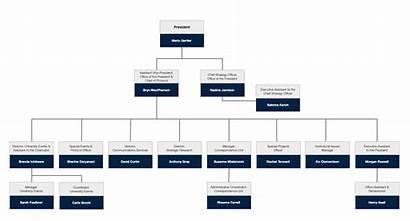 Chart Organizational President University April V2 Office