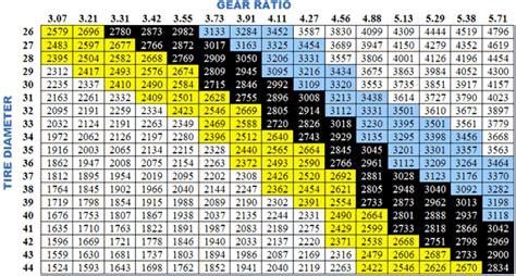 optimal  gear ratios aom sydney pty  store