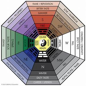 Feng Shui Fernstudium : all about the classical feng shui bagua home or office pixel media magic of tidying up and ~ Sanjose-hotels-ca.com Haus und Dekorationen