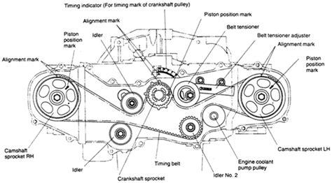 Subaru Impreza Serpentine Belt Diagram