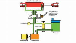 Basic Hydraulic System Circuit In Hindi