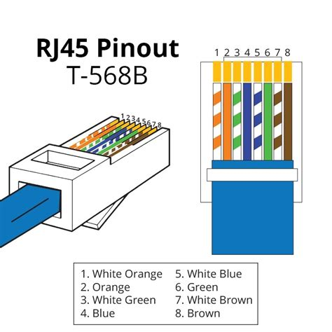 rj45 pinout wiring diagrams for cat5e or cat6 cable in