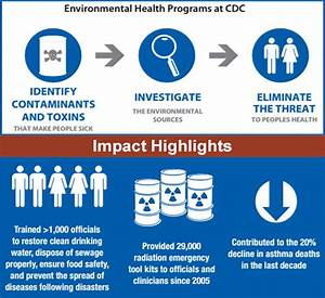 NCEH Funding for FY 2016 | National Environmental Health ...