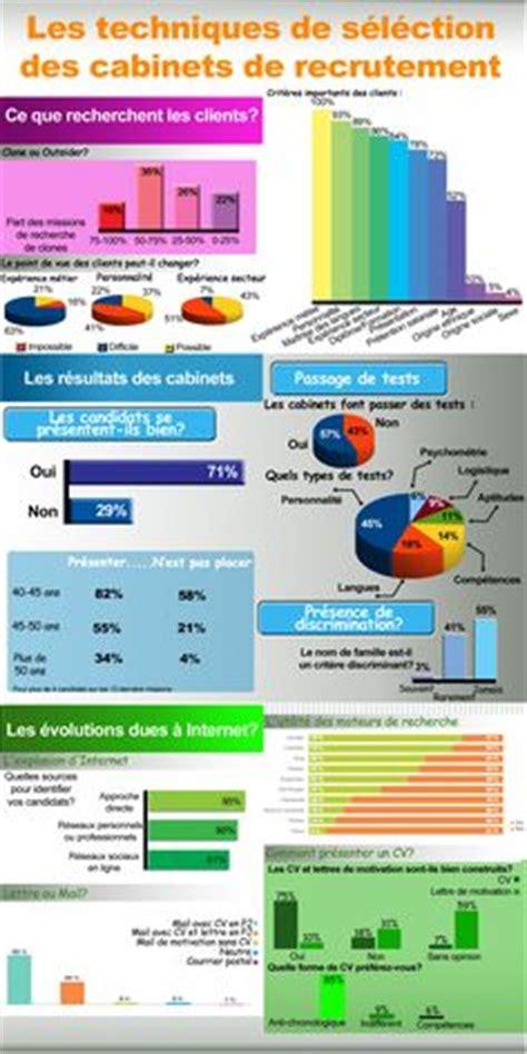 etude sur les cvth 232 ques m 233 dias sociaux infographies and
