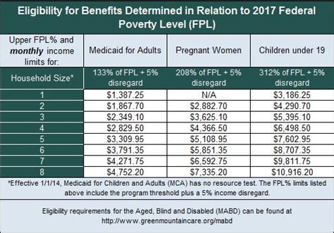 federal poverty line table federal register annual update of the hhs poverty