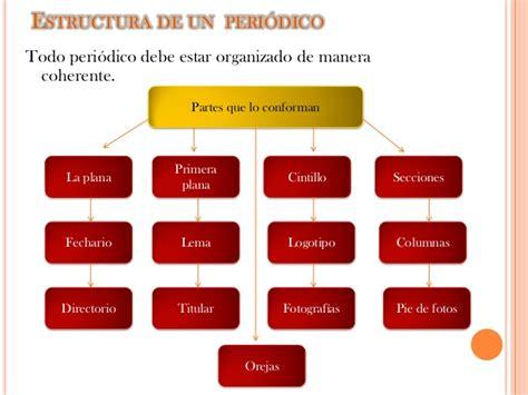 mapa conceptual estructura de un periodico