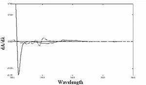 First Derivative Fosinopril Cimetidine Reference Standard In Buffer Ph